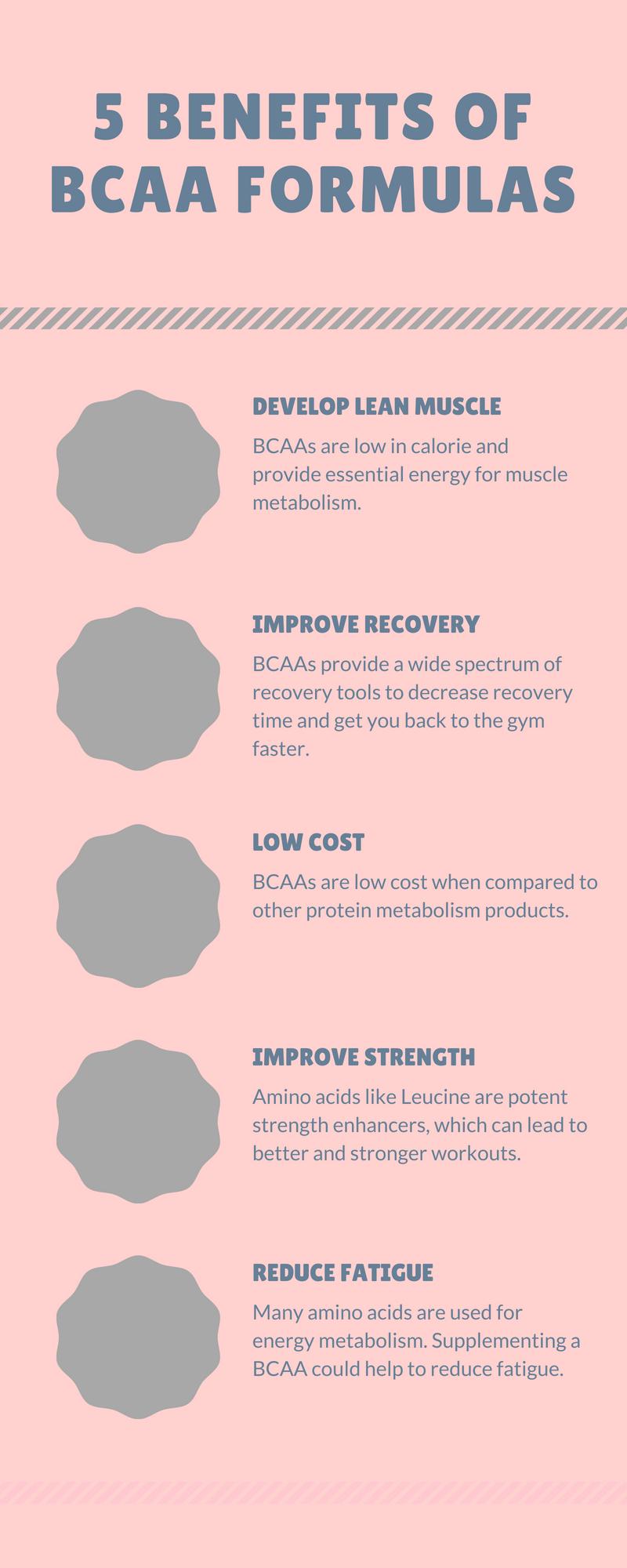 BCAA's Benefits